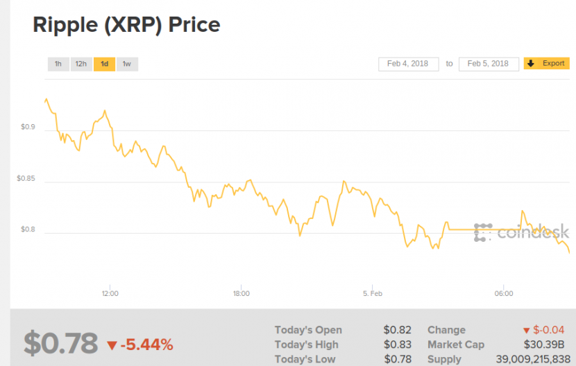 Ripple — наихудшая криптовалюта января